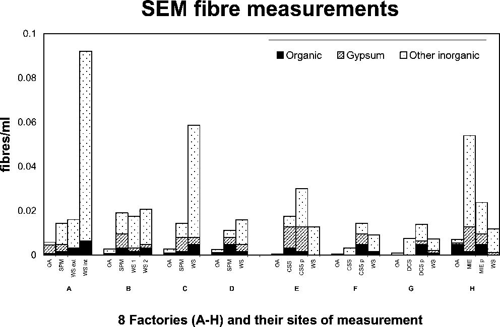 Figure 1 from Airborne polyvinyl alcohol (PVA) and cellulose fibre