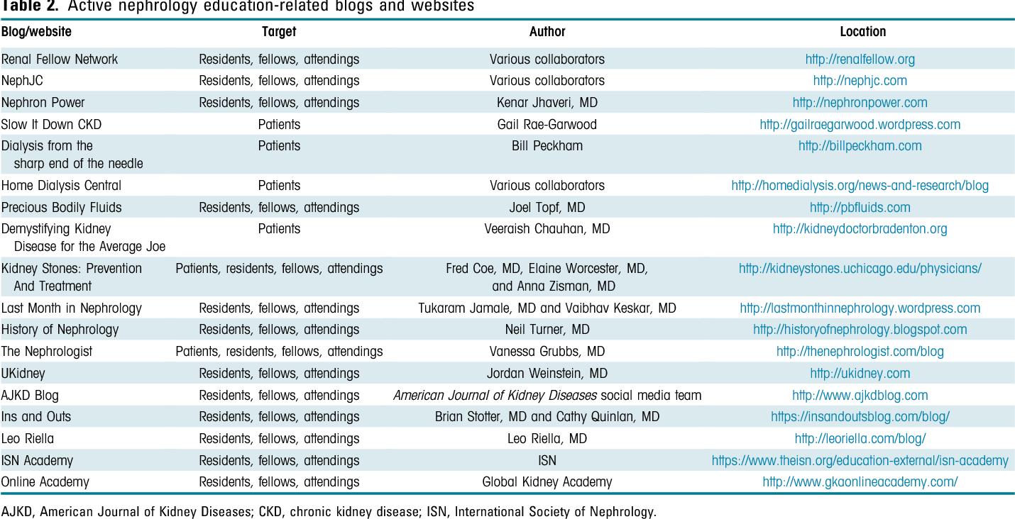 Table 2 from The Social Media Revolution in Nephrology