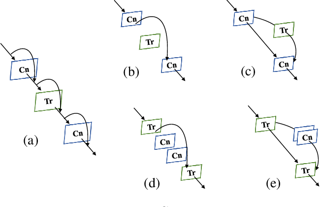 Figure 4 for Conformer: Local Features Coupling Global Representations for Visual Recognition