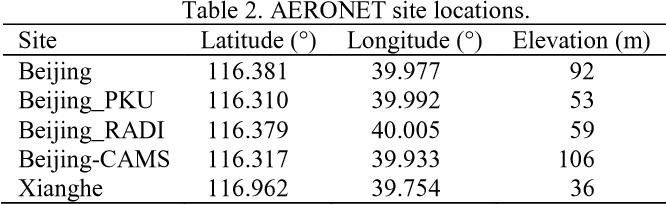 Preliminary Evaluation of Sentinel-2 Bottom of Atmosphere