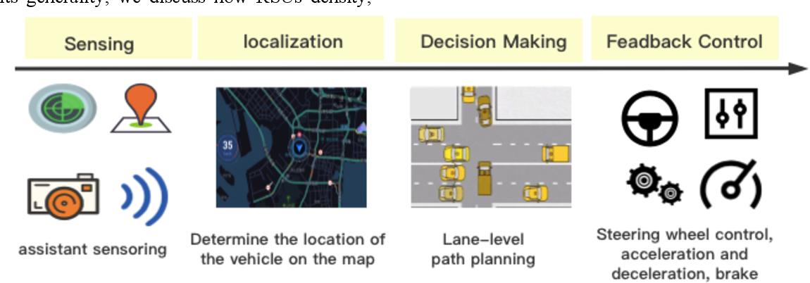 Figure 1 for An Energy-Efficient High Definition Map Data Distribution Mechanism for Autonomous Driving