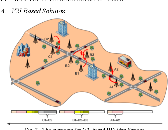 Figure 3 for An Energy-Efficient High Definition Map Data Distribution Mechanism for Autonomous Driving