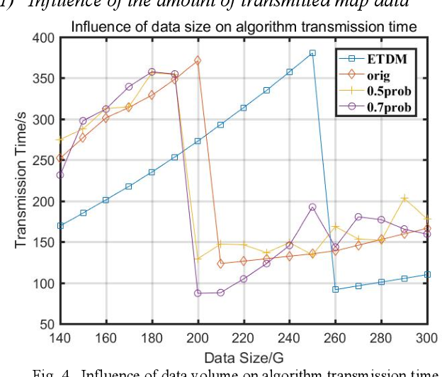 Figure 4 for An Energy-Efficient High Definition Map Data Distribution Mechanism for Autonomous Driving