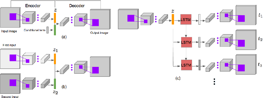 Figure 3 for Learning Temporal Transformations From Time-Lapse Videos