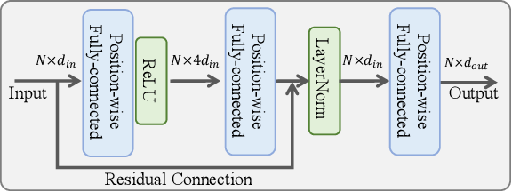 Figure 3 for Learning Modality Interaction for Temporal Sentence Localization and Event Captioning in Videos