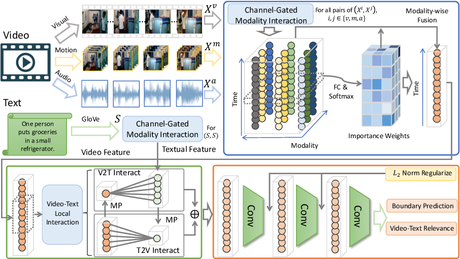 Figure 1 for Learning Modality Interaction for Temporal Sentence Localization and Event Captioning in Videos