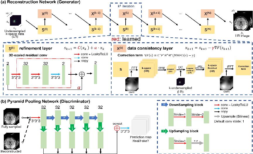 Figure 3 for SRR-Net: A Super-Resolution-Involved Reconstruction Method for High Resolution MR Imaging