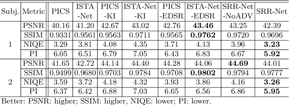 Figure 4 for SRR-Net: A Super-Resolution-Involved Reconstruction Method for High Resolution MR Imaging