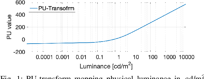 Figure 1 for Consolidated Dataset and Metrics for High-Dynamic-Range Image Quality