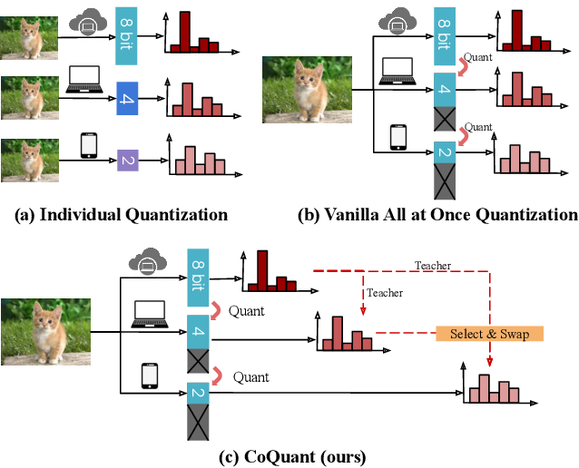 Figure 1 for All at Once Network Quantization via Collaborative Knowledge Transfer