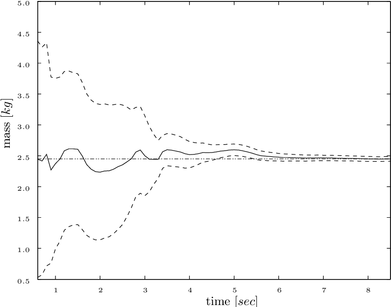 Figure 4.6: The time evolution of the calibration procedure where the mass of the manipulated object is estimated. The full line shows the mean of the estimation, the dashed lines show the 2 σ boundaries.