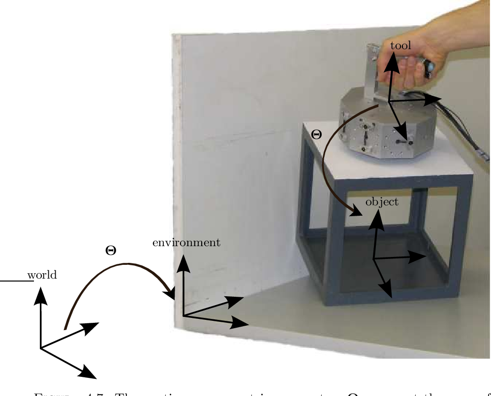 Figure 4.7: The continuous geometric parameters Θ represent the pose of the manipulated object relative to the demonstration tool and the pose of the environmental object relative to a world reference.