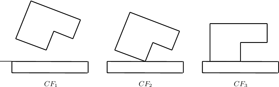 Figure 4.11: Moving directly from CF1 to CF3 corresponds to a jump in the contact state graph. However, the estimated CF will converge to CF3 by first passing through CF2.