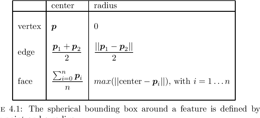 Table 4.1: The spherical bounding box around a feature is defined by a center point and a radius.