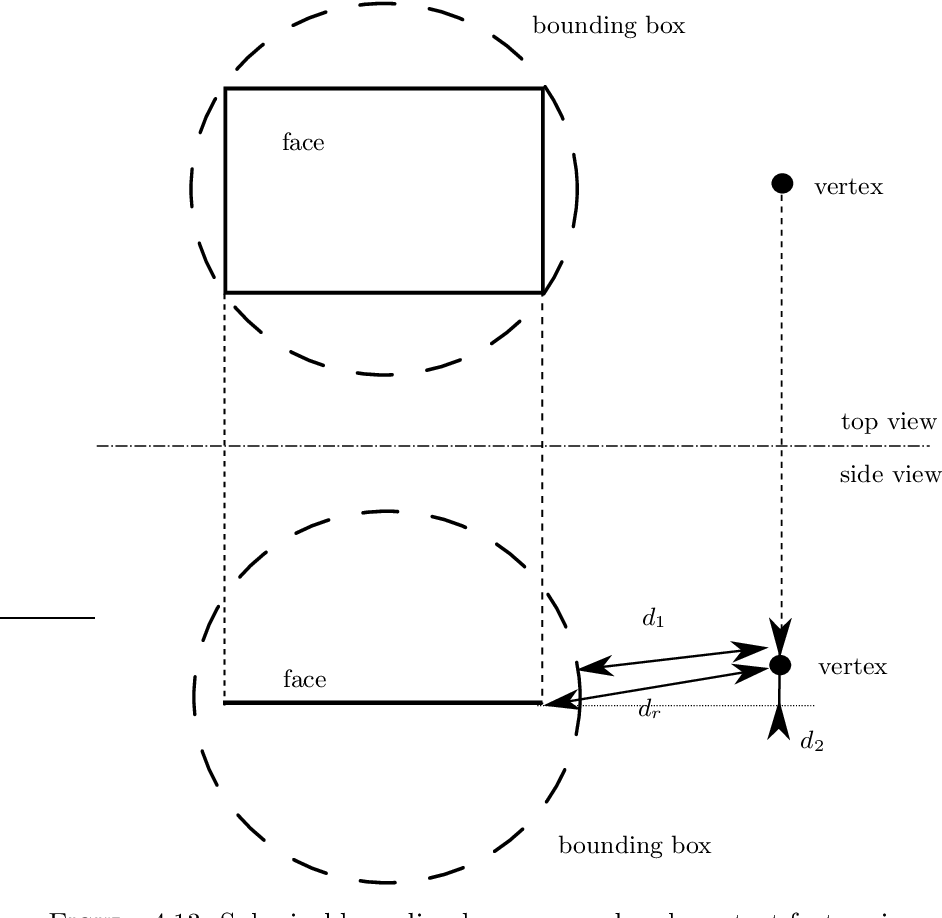 Figure 4.13: Spherical bounding boxes around each contact feature improve the contact distance calculation, were previously presented approaches suffer from the simplification that all features are infinite.
