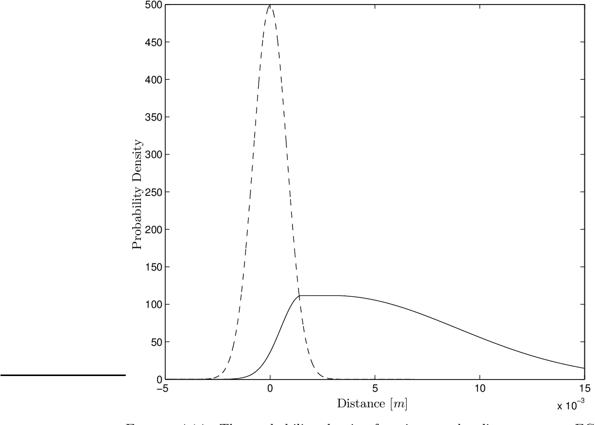 Figure 4.14: The probability density function on the distance at an EC between two objects in contact (dashed line) and at an EC between two objects not in contact (continuous line).