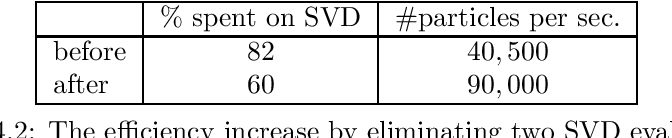 Table 4.2: The efficiency increase by eliminating two SVD evaluations.