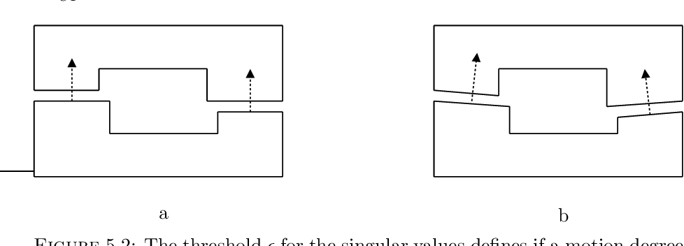 Figure 5.2: The threshold ǫ for the singular values defines if a motion degree of freedom belongs to the twist or the wrench space. In the planar example, a) has a two-dimensional wrench space, while b) has a three-dimensional wrench space.