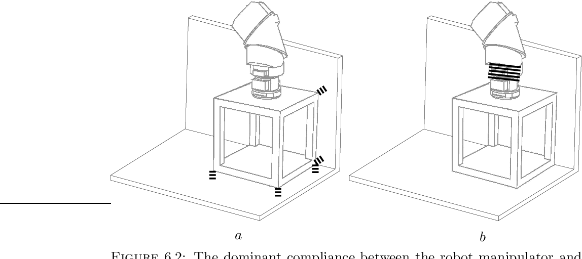Figure 6.2: The dominant compliance between the robot manipulator and the environment can be (a) the contact compliance, and (b) the compliance between the manipulator and the manipulated object.