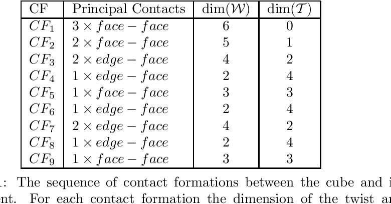 Table 7.1: The sequence of contact formations between the cube and its environment. For each contact formation the dimension of the twist and wrench space is given.
