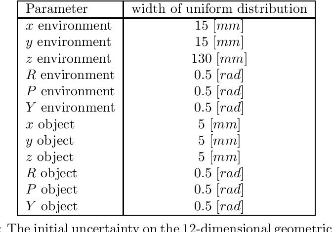 Table 7.2: The initial uncertainty on the 12-dimensional geometric parameter is given by a uniform distribution bounded by a given width.