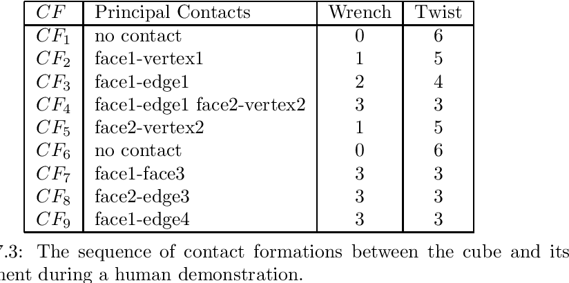 Table 7.3: The sequence of contact formations between the cube and its environment during a human demonstration.