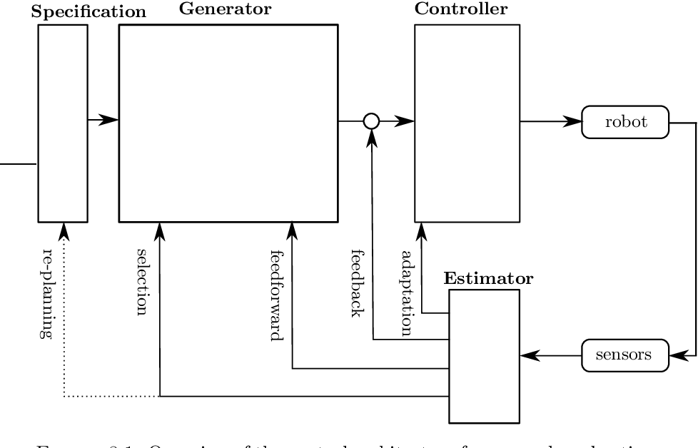 Figure 8.1: Overview of the control architecture for sensor based active compliant motion tasks. Figure 1.3 shows the control architecture in more detail. The dotted line shows a possible future extension of the control architecture.