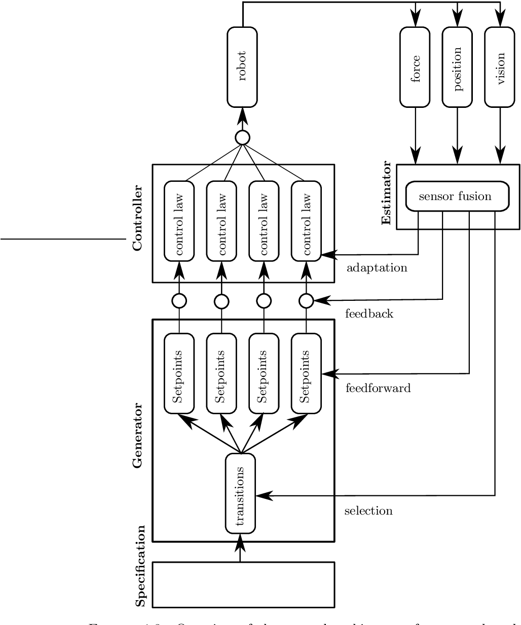 Figure 1.3: Overview of the control architecture for sensor based active compliant motion tasks.