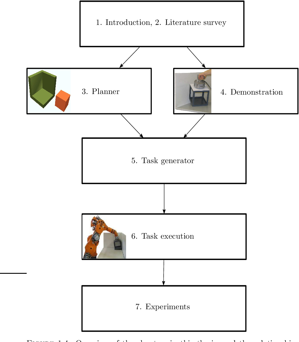 Figure 1.4: Overview of the chapters in this thesis, and the relationships between the chapters.