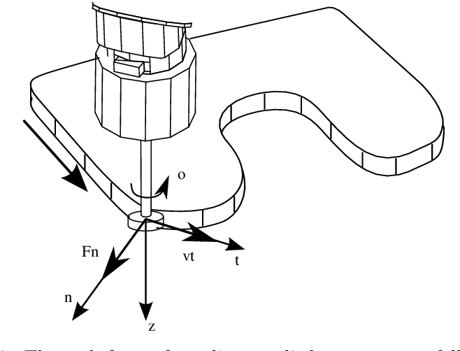 Figure 2.2: The task frame formalism applied to a contour following task. The task frame is positioned in the contact point, with one axis along the contact normal.