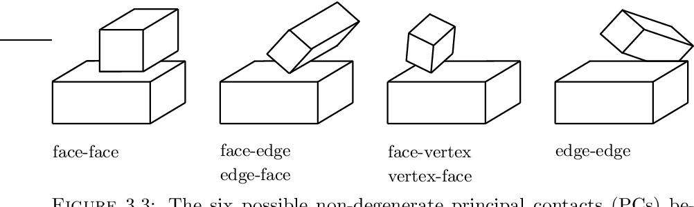 Figure 3.3: The six possible non-degenerate principal contacts (PCs) between two polyhedral objects.