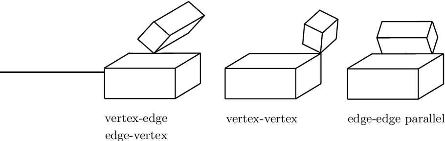 Figure 3.4: The four possible degenerate principal contacts (PCs) between two polyhedral objects.