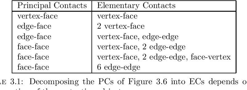 Table 3.1: Decomposing the PCs of Figure 3.6 into ECs depends on the configuration of the contacting objects.