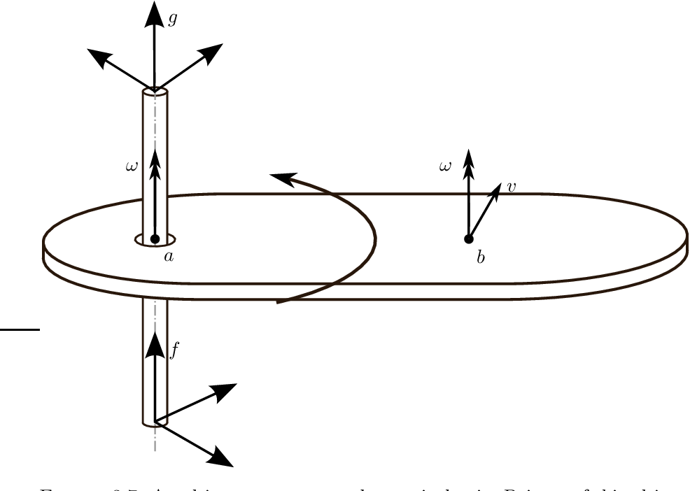 Figure 3.7: An object rotates around a vertical axis. Point a of this object, on the axis, purely rotates when expressed in frame f . Point b of this object, not on the axis, translates as well as rotates when expressed in frame f .