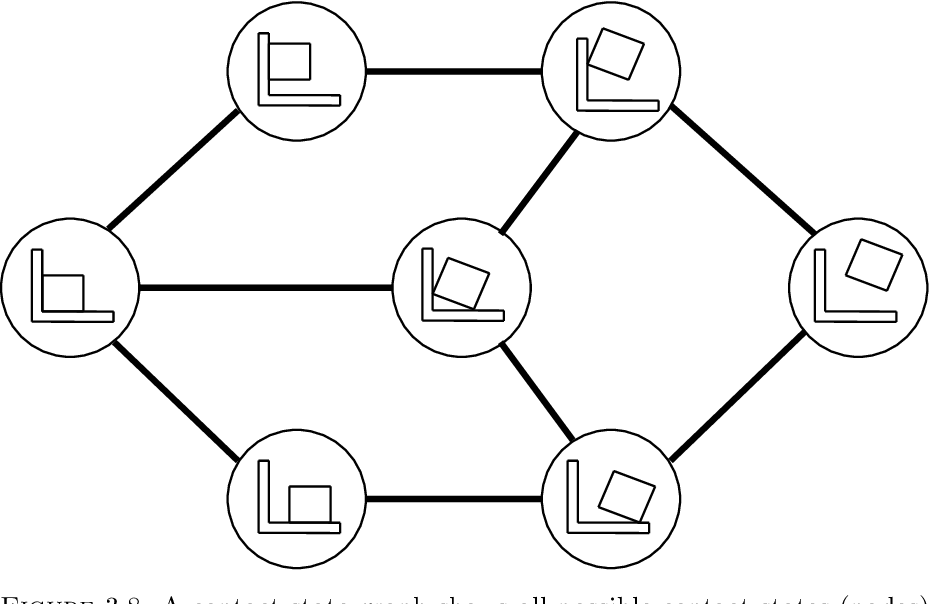 Figure 3.8: A contact state graph shows all possible contact states (nodes) and transitions between neighboring contact states (arcs). This figure shows a simplified example that only contains 7 CFs.