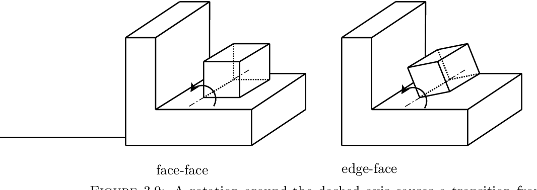 Figure 3.9: A rotation around the dashed axis causes a transition from a face-face contact state to a neighboring edge-face contact state.