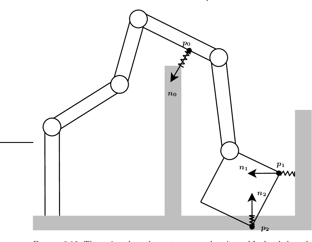 Figure 3.12: The spring along the contact normaln0 is used for local obstacle avoidance, while the springs long the contact normals n1 and n2 are used for maintaining a desired CF.
