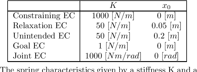 Table 3.2: The spring characteristics given by a stiffness K and a rest length x0, for each function of an EC.