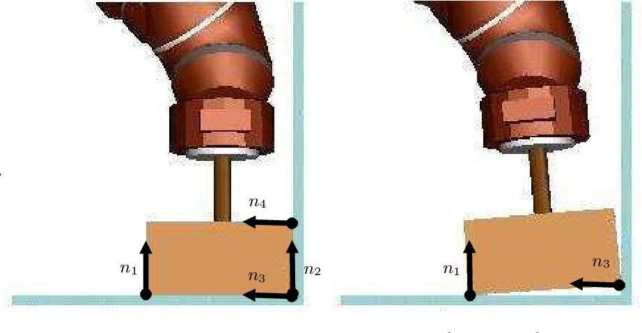 Figure 3.13: A compliant relaxation motion, with {n1, . . . , n4} the contact normals.