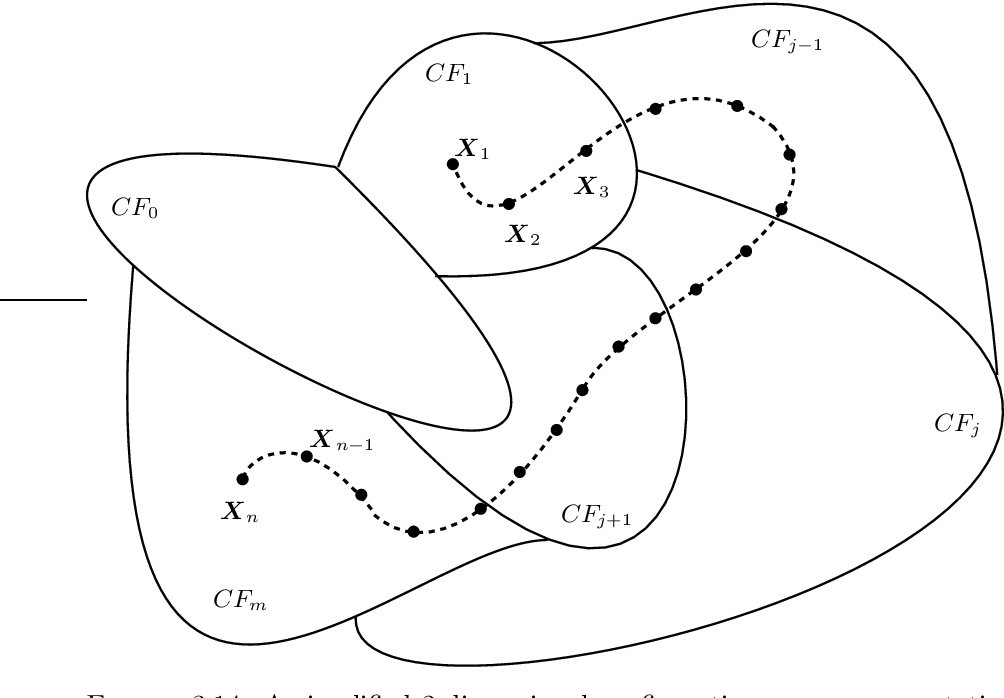 Figure 3.14: A simplified 2-dimensional configuration space representation of a compliant path from X1 at CF1, to Xn at CFm.
