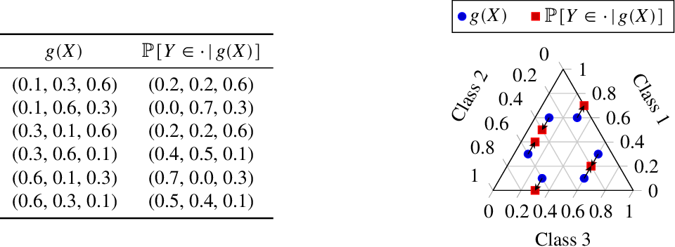 Figure 2 for Evaluating model calibration in classification
