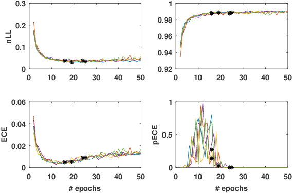 Figure 3 for Evaluating model calibration in classification
