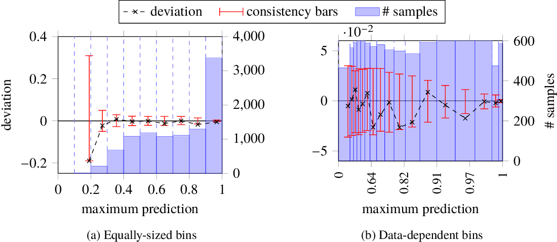 Figure 4 for Evaluating model calibration in classification