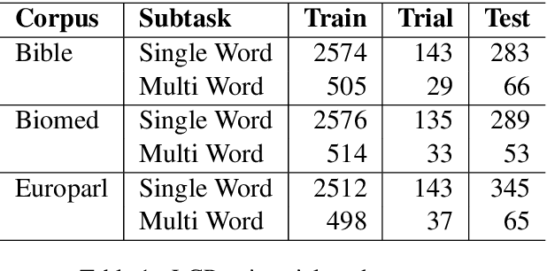 Figure 1 for BigGreen at SemEval-2021 Task 1: Lexical Complexity Prediction with Assembly Models