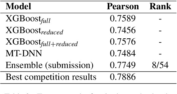 Figure 3 for BigGreen at SemEval-2021 Task 1: Lexical Complexity Prediction with Assembly Models