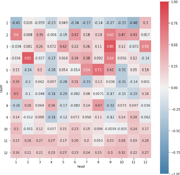 Figure 4 for BigGreen at SemEval-2021 Task 1: Lexical Complexity Prediction with Assembly Models