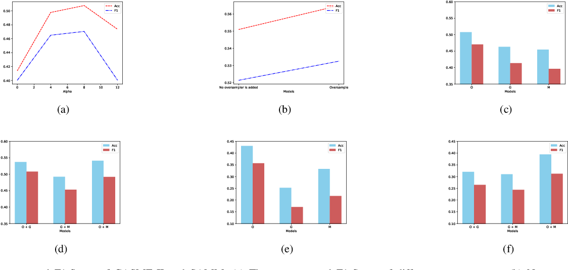Figure 3 for A Multi-stream Convolutional Neural Network for Micro-expression Recognition Using Optical Flow and EVM