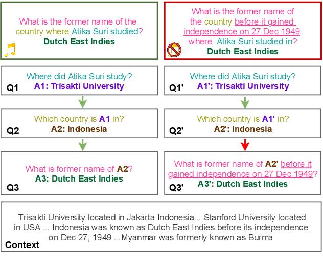 Figure 1 for MuSiQue: Multi-hop Questions via Single-hop Question Composition