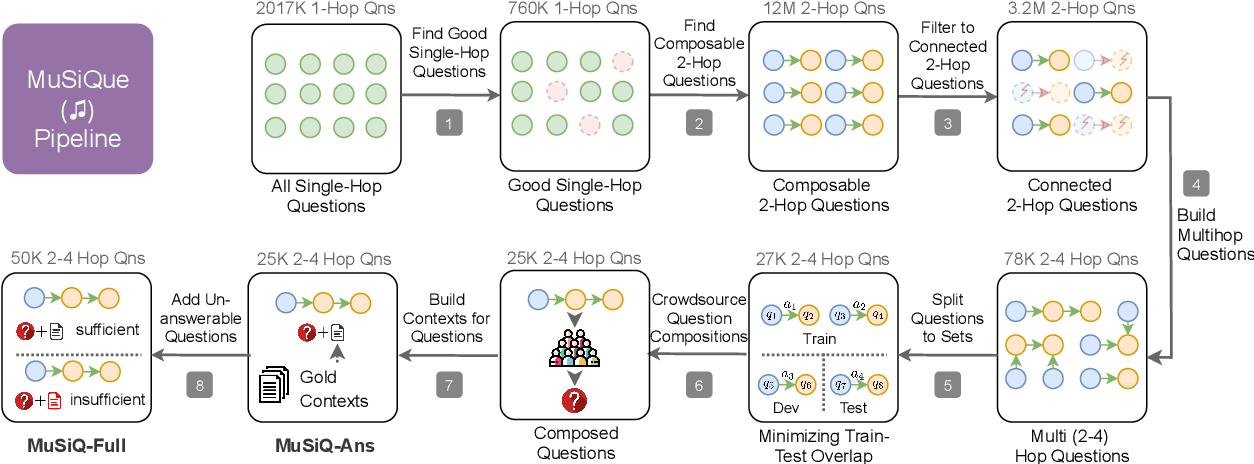 Figure 3 for MuSiQue: Multi-hop Questions via Single-hop Question Composition