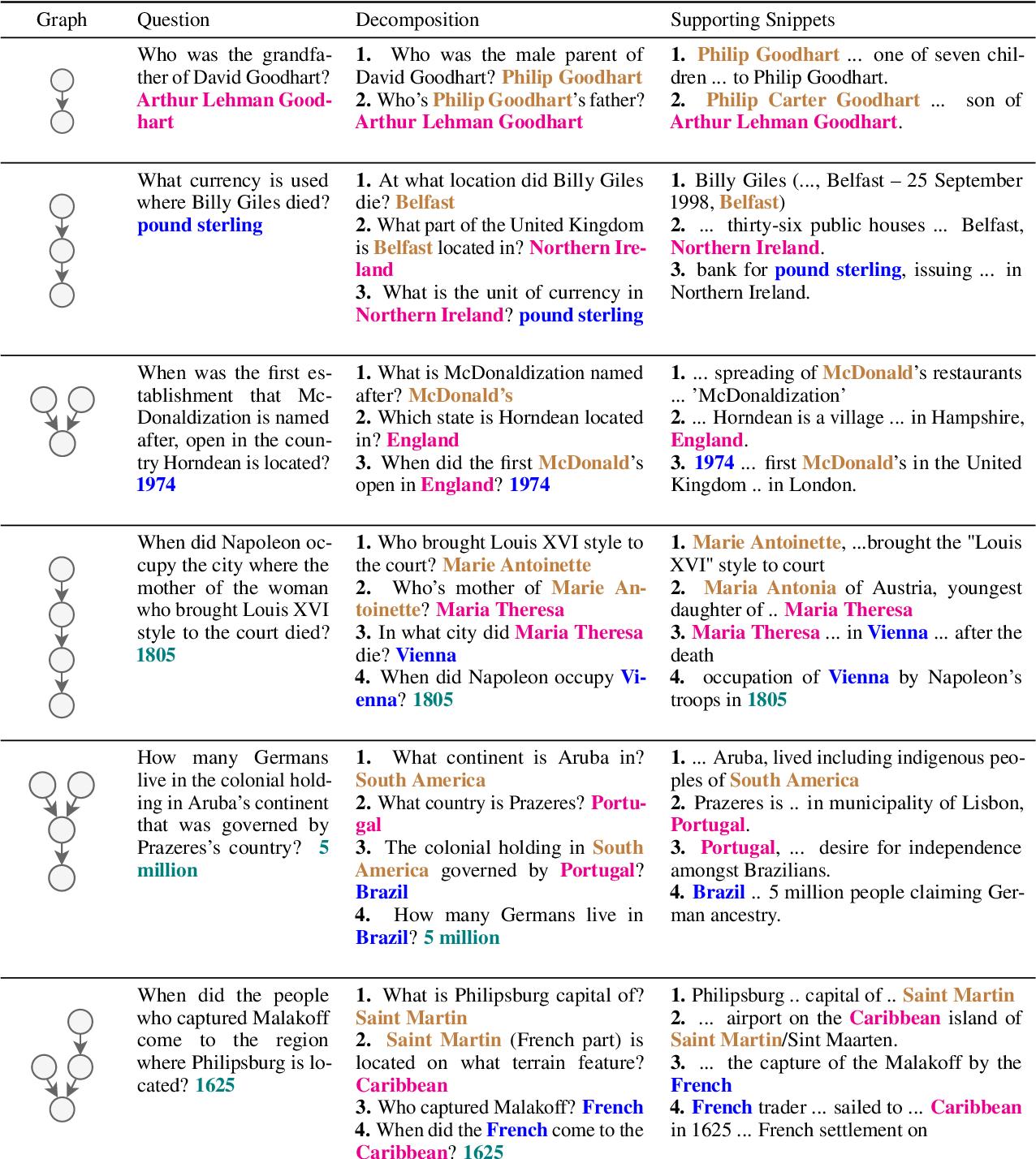 Figure 4 for MuSiQue: Multi-hop Questions via Single-hop Question Composition